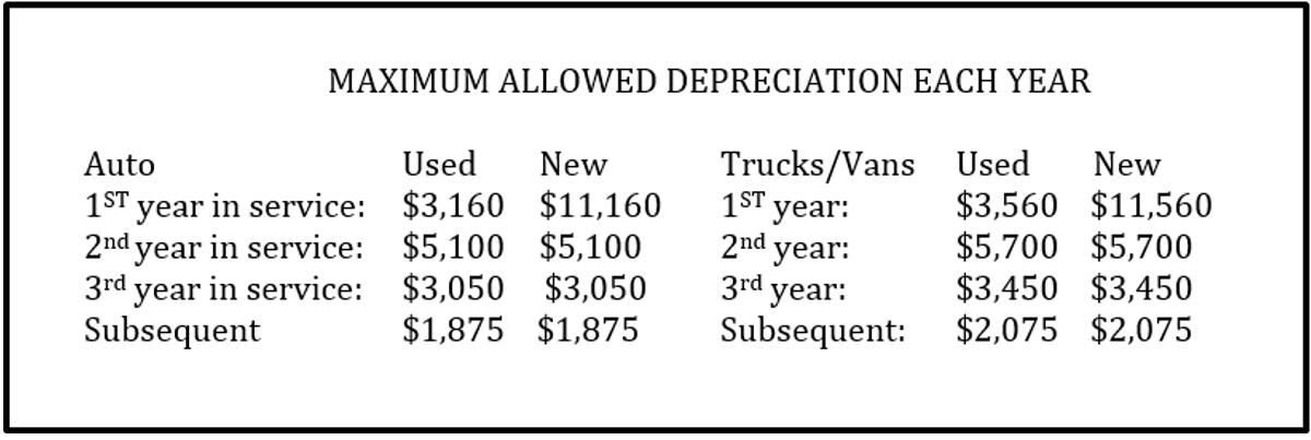 maximum allowed annual vehicle depreciation deduction chart